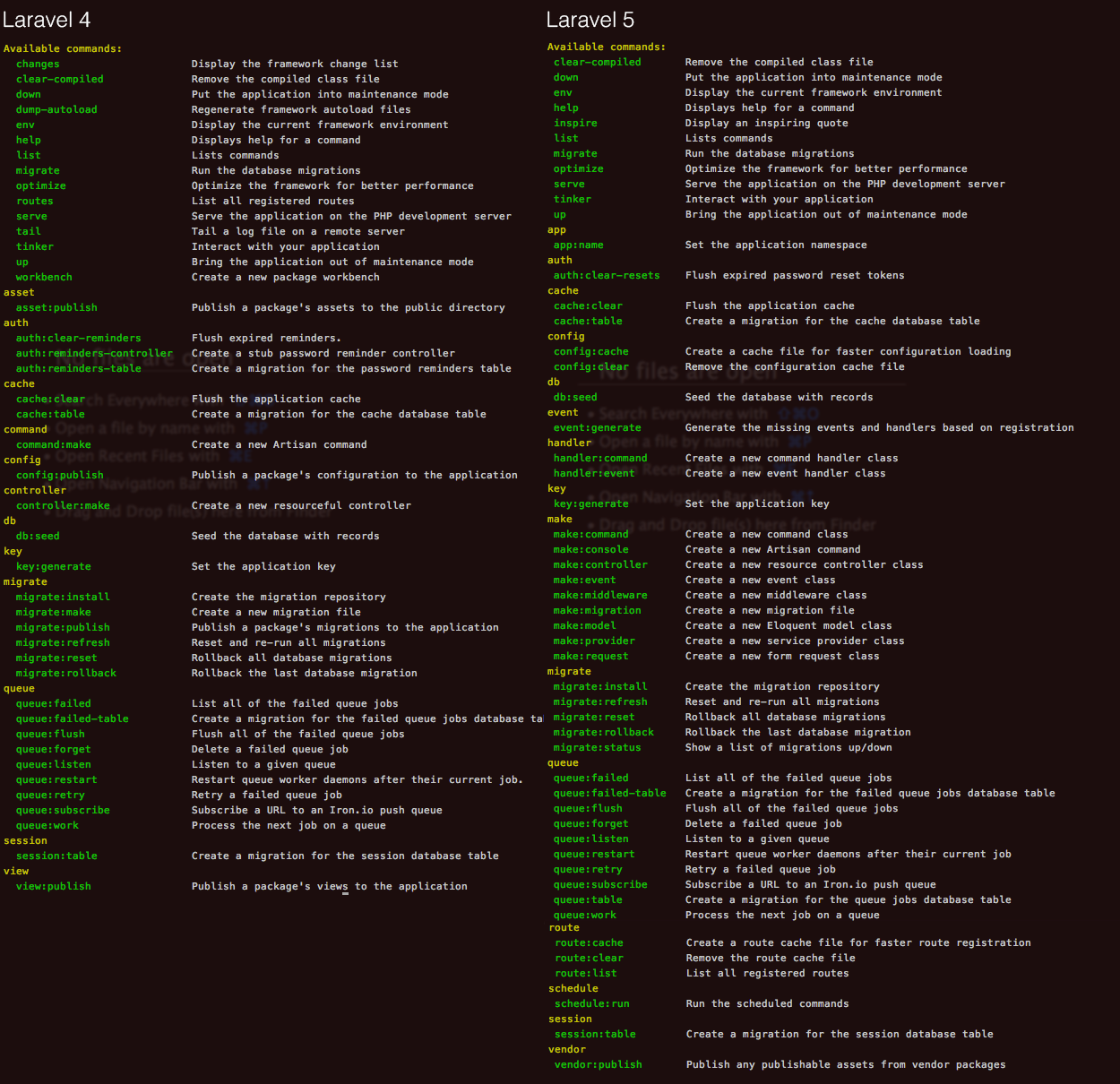 Koomai - Comparison of Artisan in Laravel 4 and 5